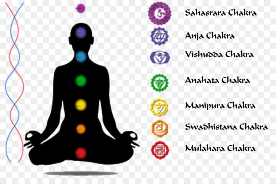 7 chakras of kundalini spirirt