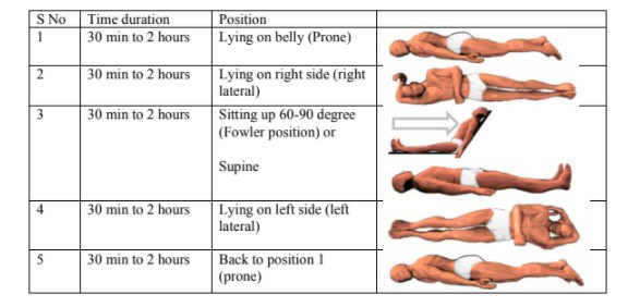 Oxygen level by proning